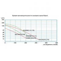 Двухступенчатый компрессор KRIPSOL SKS 156 2VT1.В