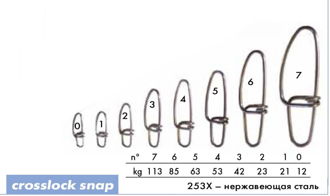 Карабин Cannelle 253 Х № 1 уп. 10 шт. (нерж.сталь) нагрузка до 21 кг.