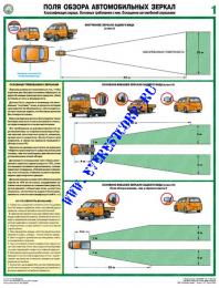 Поля обзора автомобильных зеркал