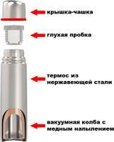 Термос из нержавеющей стали Biostal NX