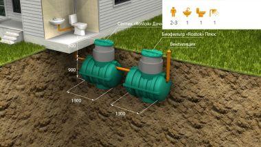 Автономная канализация «Rostok» Дачная Плюс