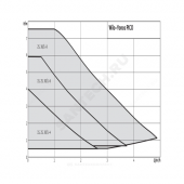 Насос циркуляционный YONOS PICO 25/1-8 PN6 б/к 230В Wilo 4215517