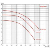 Противоток для бассейна AquaViva AV-JET-5.5DT Kit (380В, 68м3/час, 5.5HP)